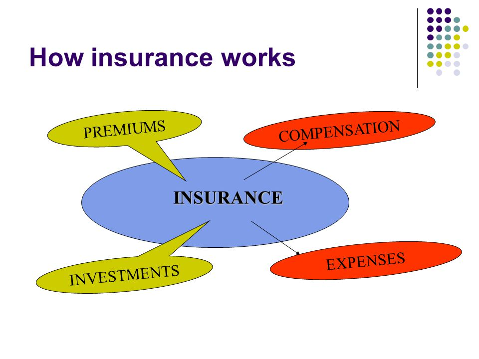 How insurance works PREMIUMS COMPENSATION INVESTMENTS EXPENSES INSURANCE