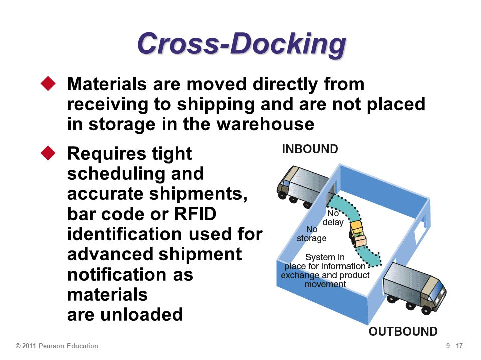 9 - 17© 2011 Pearson Education Cross-Docking  Materials are moved directly from receiving to shipping and are not placed in storage in the warehouse  Requires tight scheduling and accurate shipments, bar code or RFID identification used for advanced shipment notification as materials are unloaded