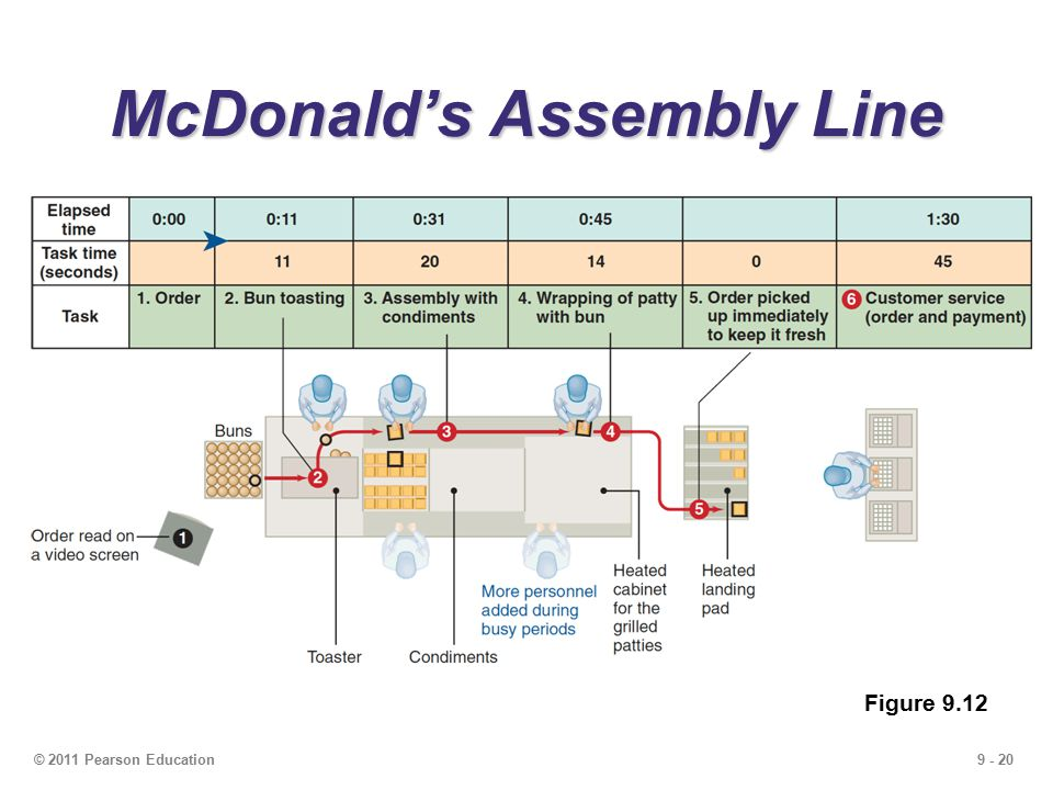 9 - 20© 2011 Pearson Education McDonald's Assembly Line Figure 9.12