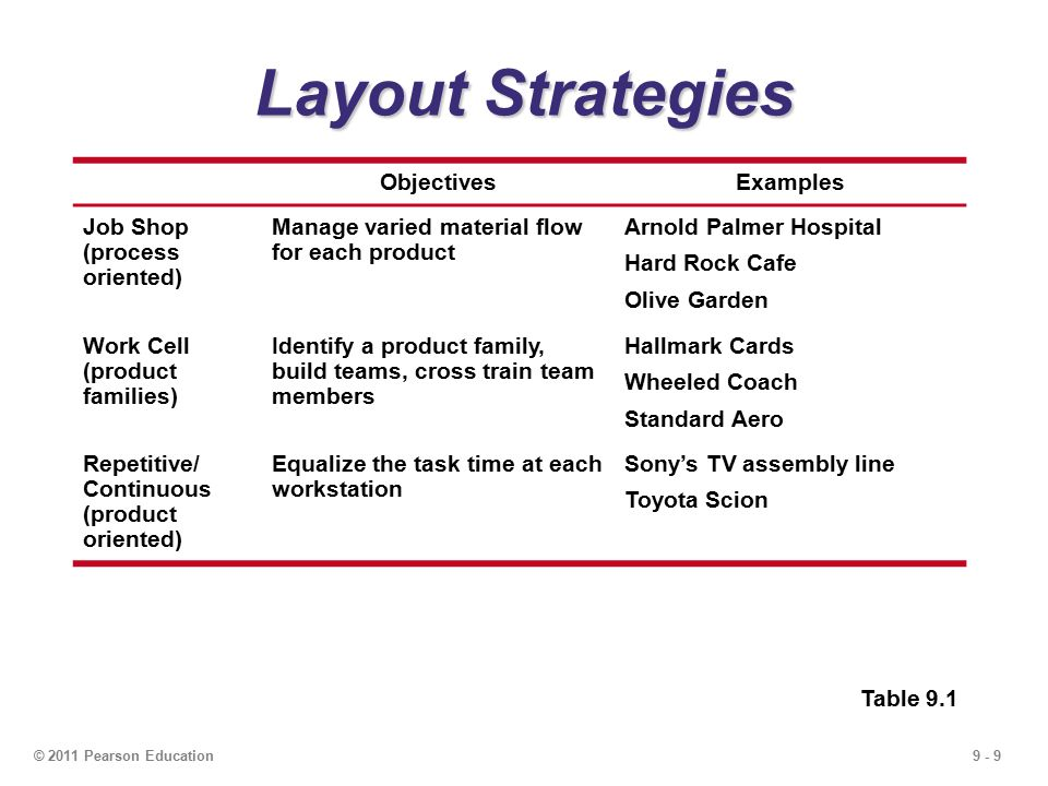 9 - 9© 2011 Pearson Education Layout Strategies ObjectivesExamples Job Shop (process oriented) Manage varied material flow for each product Arnold Palmer Hospital Hard Rock Cafe Olive Garden Work Cell (product families) Identify a product family, build teams, cross train team members Hallmark Cards Wheeled Coach Standard Aero Repetitive/ Continuous (product oriented) Equalize the task time at each workstation Sony's TV assembly line Toyota Scion Table 9.1
