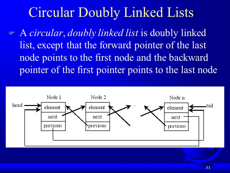31 Circular Doubly Linked Lists F A circular, doubly linked list is doubly linked list, except that the forward pointer of the last node points to the first node and the backward pointer of the first pointer points to the last node