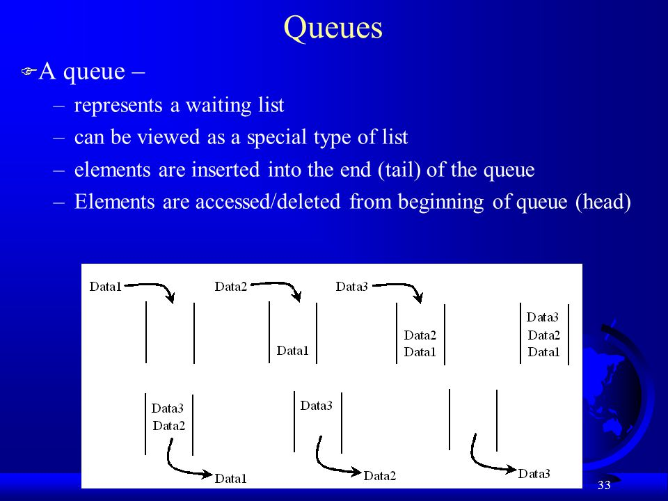 33 Queues F A queue – –represents a waiting list –can be viewed as a special type of list –elements are inserted into the end (tail) of the queue –Elements are accessed/deleted from beginning of queue (head)