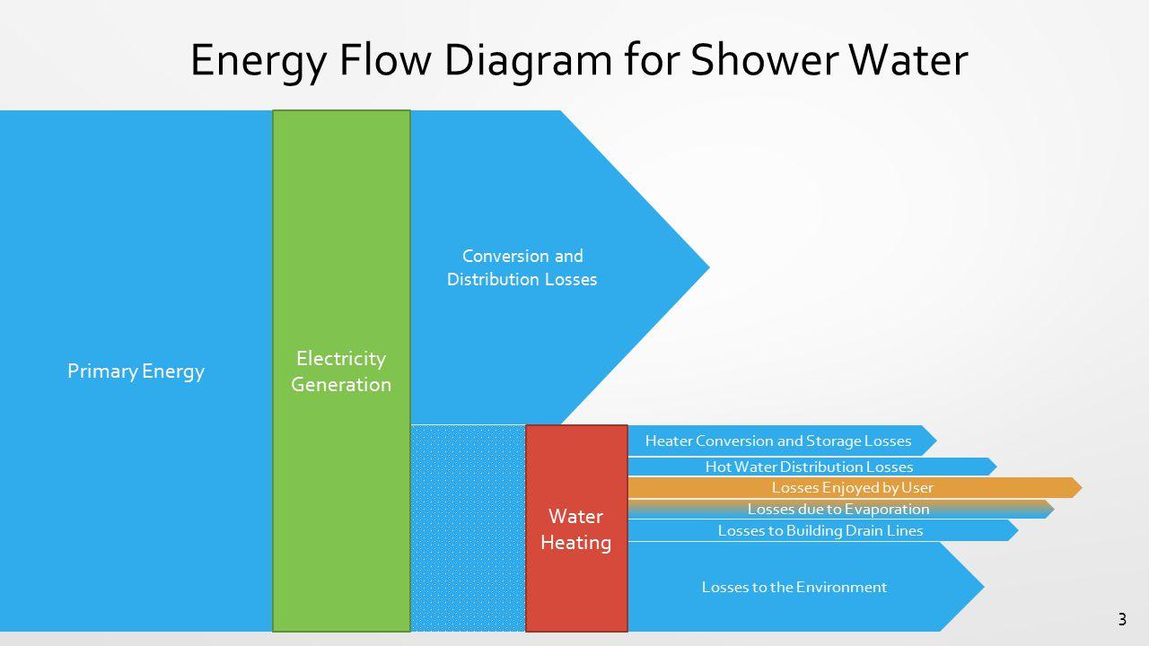 Increasing the energy efficiency of buildings Chris Cirone PhD ...