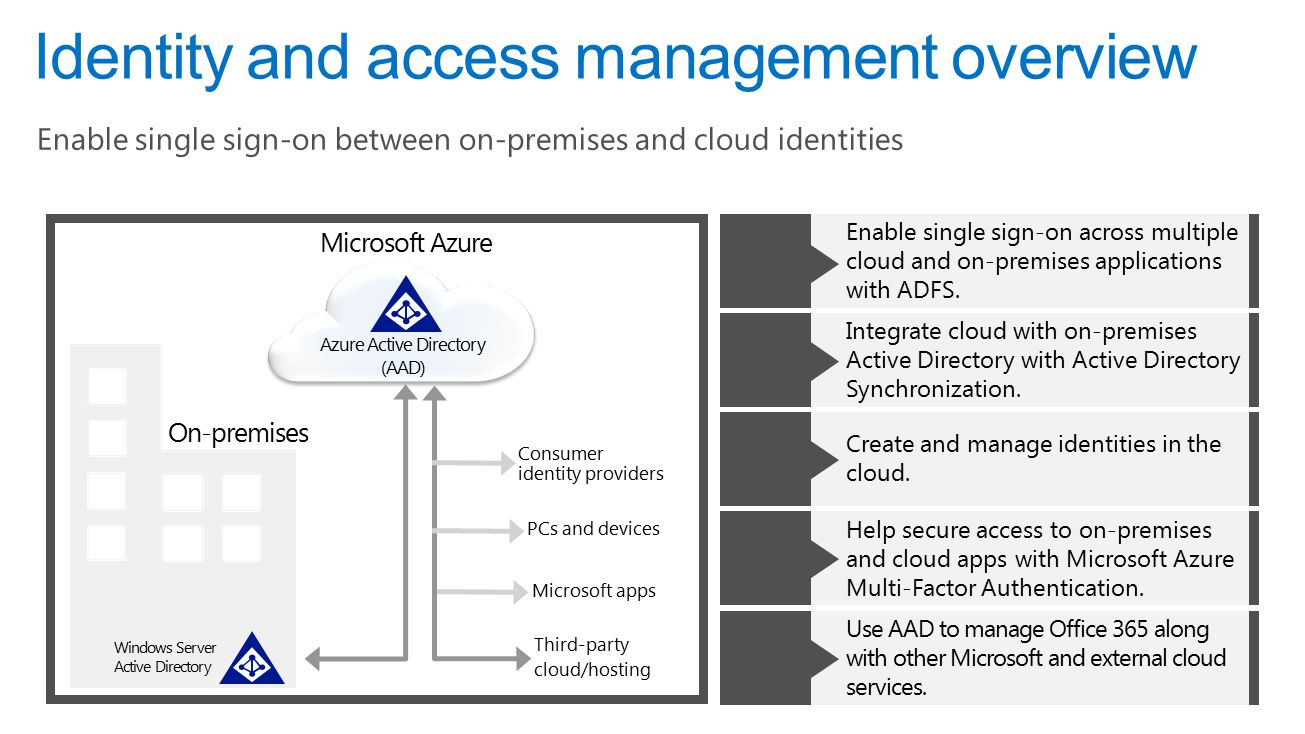 Ahead of the game technical series sharon bennett smb product 34 on premises microsoft azure identity and access management overview enable single sign on between on premises and cloud identities windows server active m4hsunfo