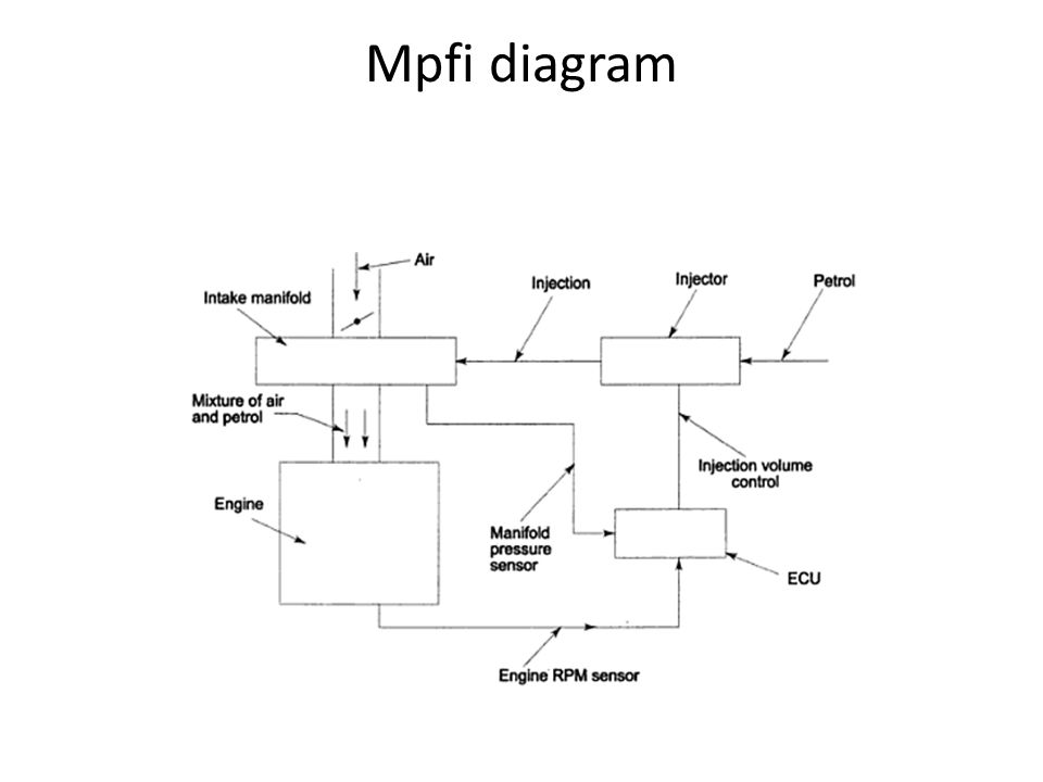 Mpfi diagram
