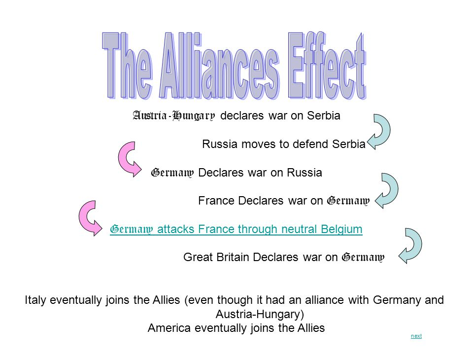 Austria-Hungary declares war on Serbia Russia moves to defend Serbia Germany Declares war on Russia France Declares war on Germany Germany attacks France through neutral Belgium Great Britain Declares war on Germany Italy eventually joins the Allies (even though it had an alliance with Germany and Austria-Hungary) America eventually joins the Allies next