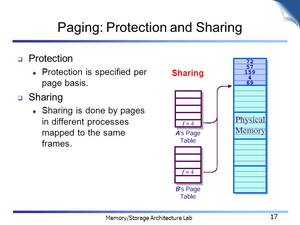 17 Memory/Storage Architecture Lab 17 Paging: Protection and Sharing  Protection Protection is specified per page basis.