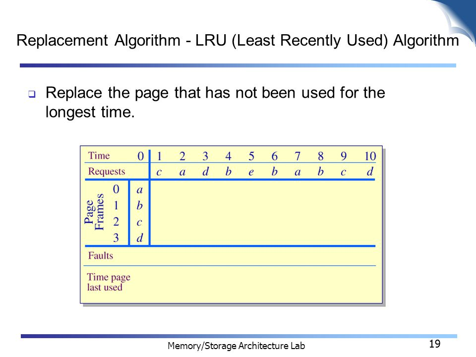19 Memory/Storage Architecture Lab 19 Replacement Algorithm - LRU (Least Recently Used) Algorithm  Replace the page that has not been used for the longest time.