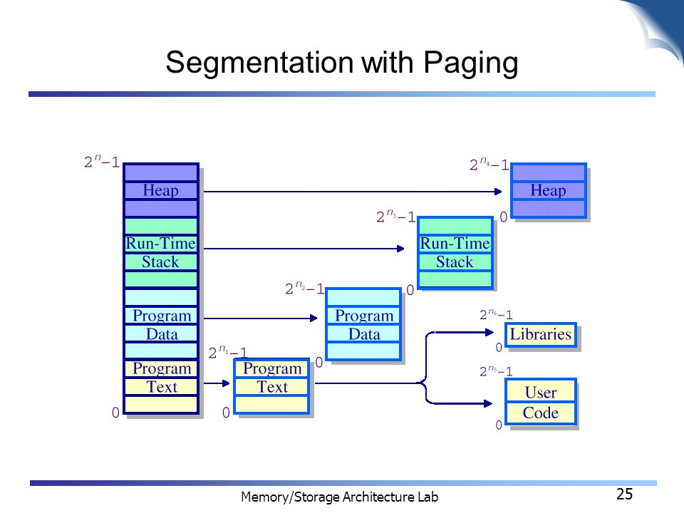 25 Memory/Storage Architecture Lab 25 Segmentation with Paging