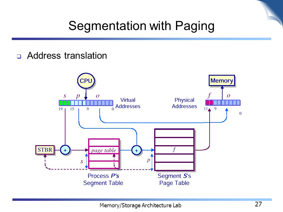 27 Memory/Storage Architecture Lab 27 Segmentation with Paging  Address translation