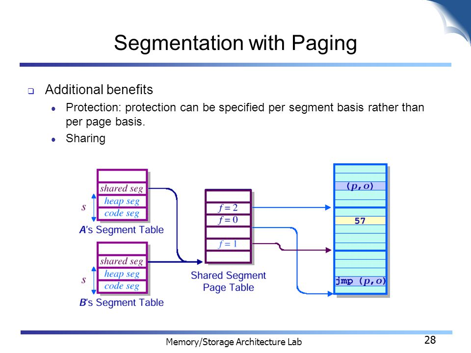28 Memory/Storage Architecture Lab 28 Segmentation with Paging  Additional benefits Protection: protection can be specified per segment basis rather than per page basis.