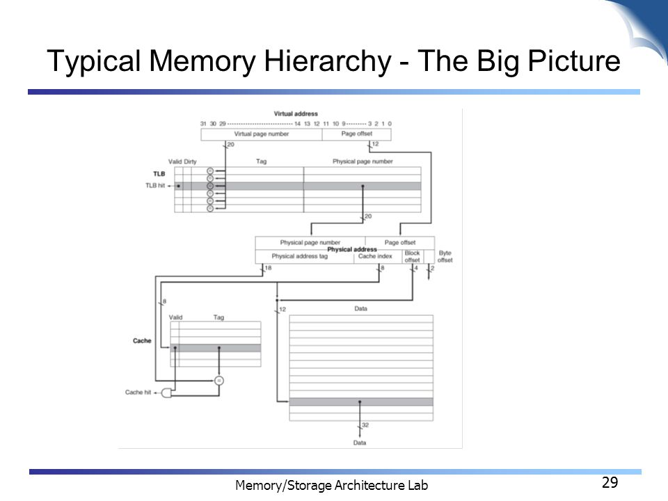 29 Memory/Storage Architecture Lab 29 Typical Memory Hierarchy - The Big Picture