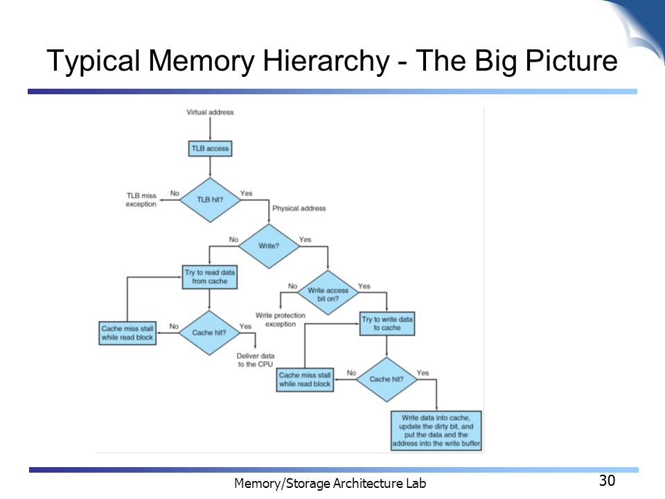 30 Memory/Storage Architecture Lab 30 Typical Memory Hierarchy - The Big Picture