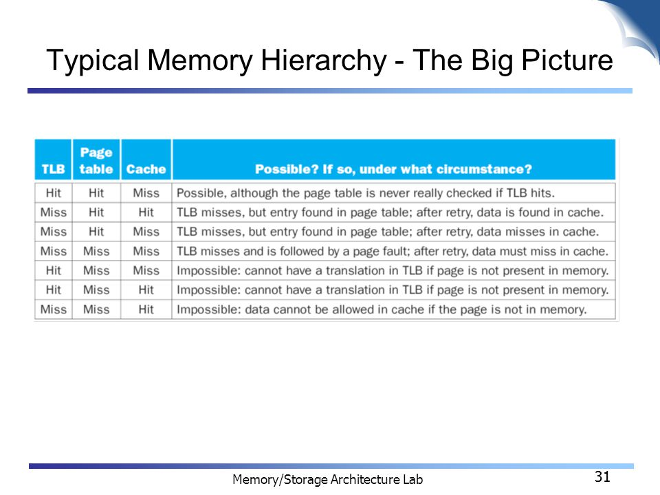 31 Memory/Storage Architecture Lab 31 Typical Memory Hierarchy - The Big Picture