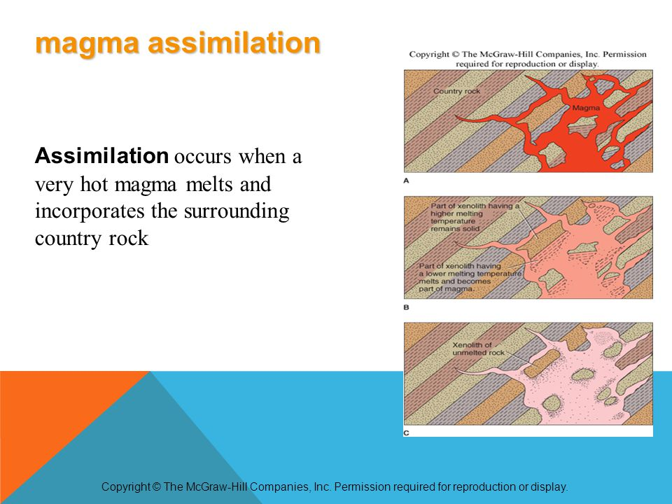 Assimilation occurs when a very hot magma melts and incorporates the surrounding country rock Copyright © The McGraw-Hill Companies, Inc.
