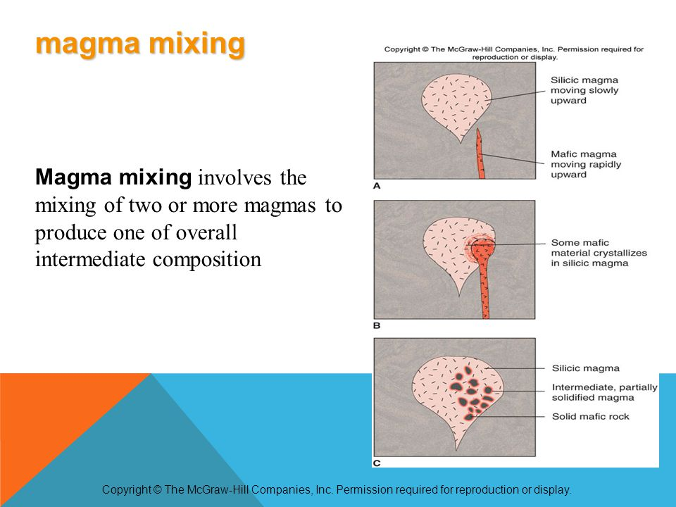 Magma mixing involves the mixing of two or more magmas to produce one of overall intermediate composition Copyright © The McGraw-Hill Companies, Inc.