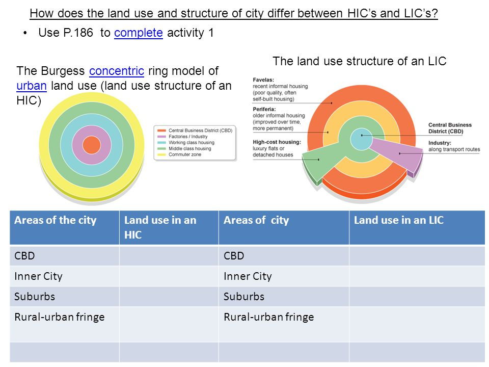 Use P.186 to complete activity 1complete The Burgess concentric ring model of urban land use (land use structure of an HIC)concentric urban Areas of the cityLand use in an HIC Areas of cityLand use in an LIC CBD Inner City Suburbs Rural-urban fringe How does the land use and structure of city differ between HIC's and LIC's.