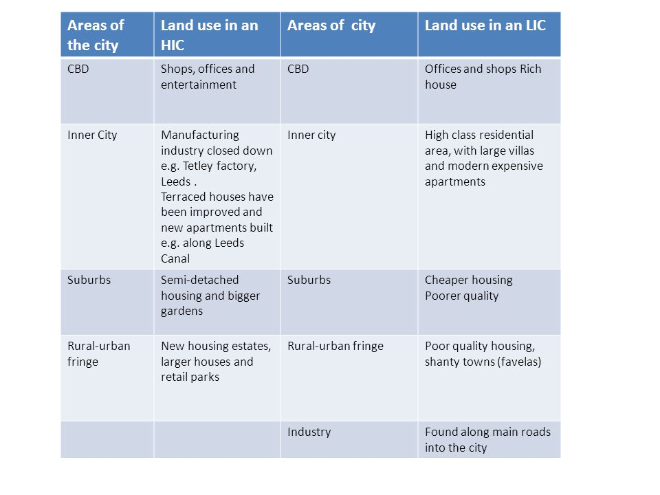 Areas of the city Land use in an HIC Areas of cityLand use in an LIC CBDShops, offices and entertainment CBDOffices and shops Rich house Inner CityManufacturing industry closed down e.g.