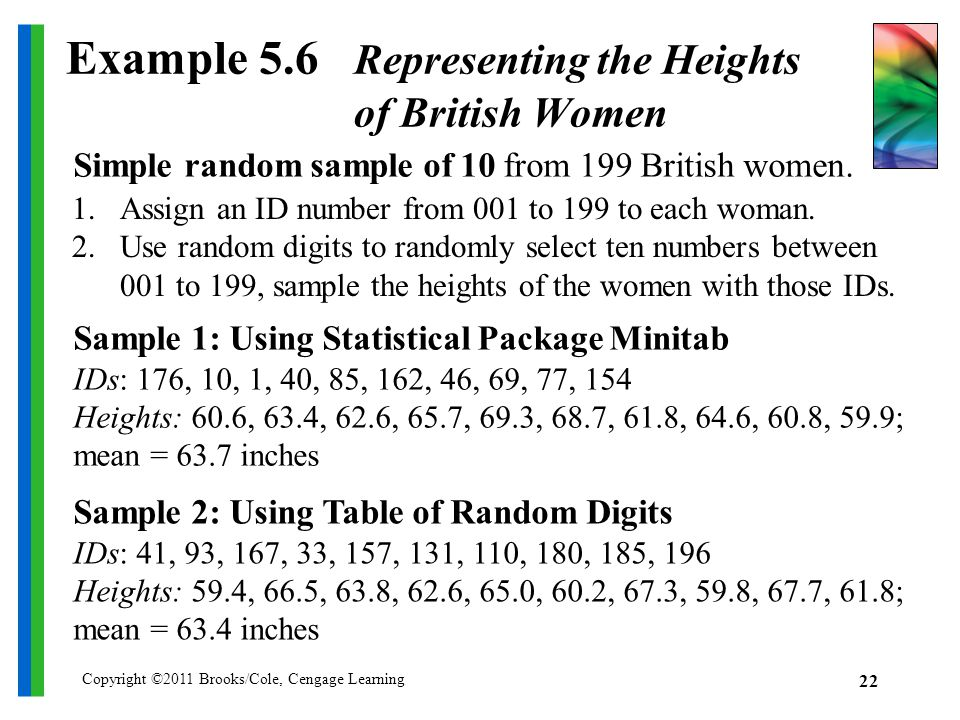 Copyright ©2011 Brooks/Cole, Cengage Learning 22 Example 5.6 Representing the Heights of British Women Simple random sample of 10 from 199 British women.