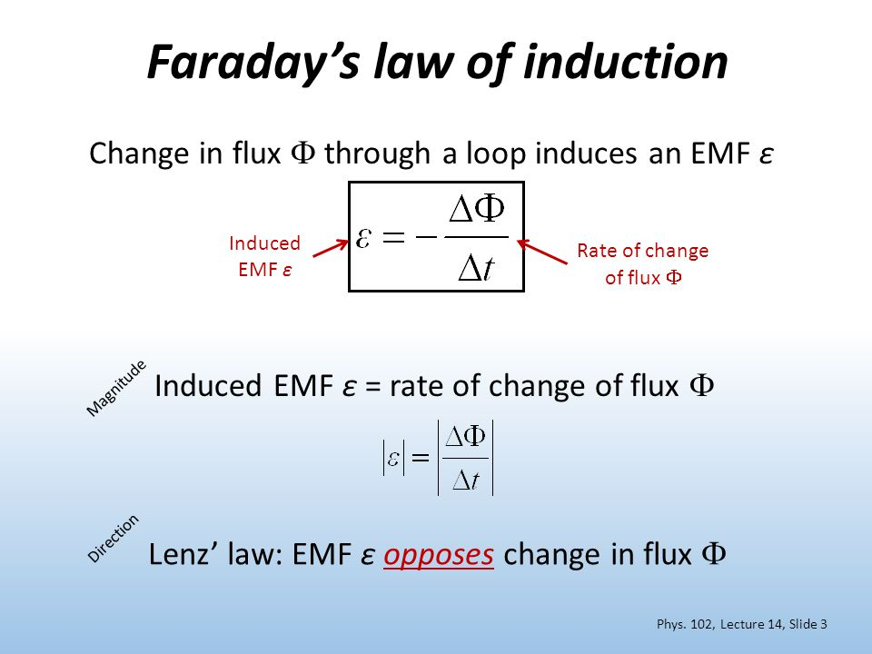 Faraday's law of induction Direction Lenz' law: EMF ε opposes change in flux  Rate of change of flux  Induced EMF ε Magnitude Induced EMF ε = rate of change of flux  Phys.