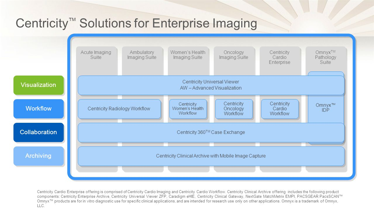 IT Innovations with Centricity TM Solutions for Enterprise Imaging