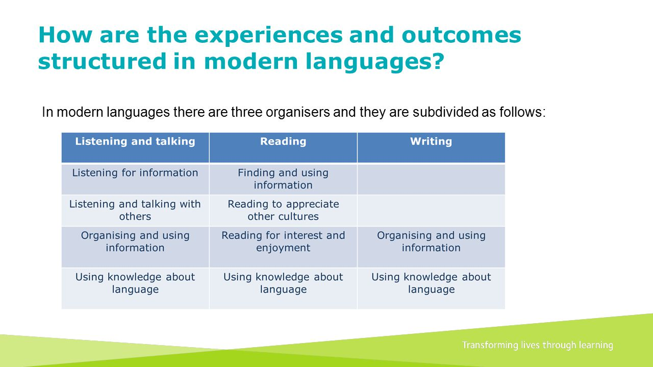 Transforming lives through learningDocument title A 1+2 approach to language learning Framework for primary schools – Guidance for P1 How are the experiences and outcomes structured in modern languages.