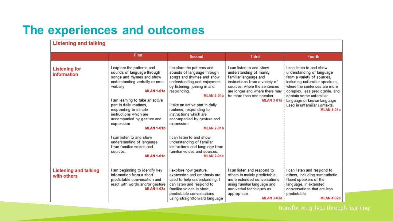Transforming lives through learningDocument title A 1+2 approach to language learning Framework for primary schools – Guidance for P1 The experiences and outcomes