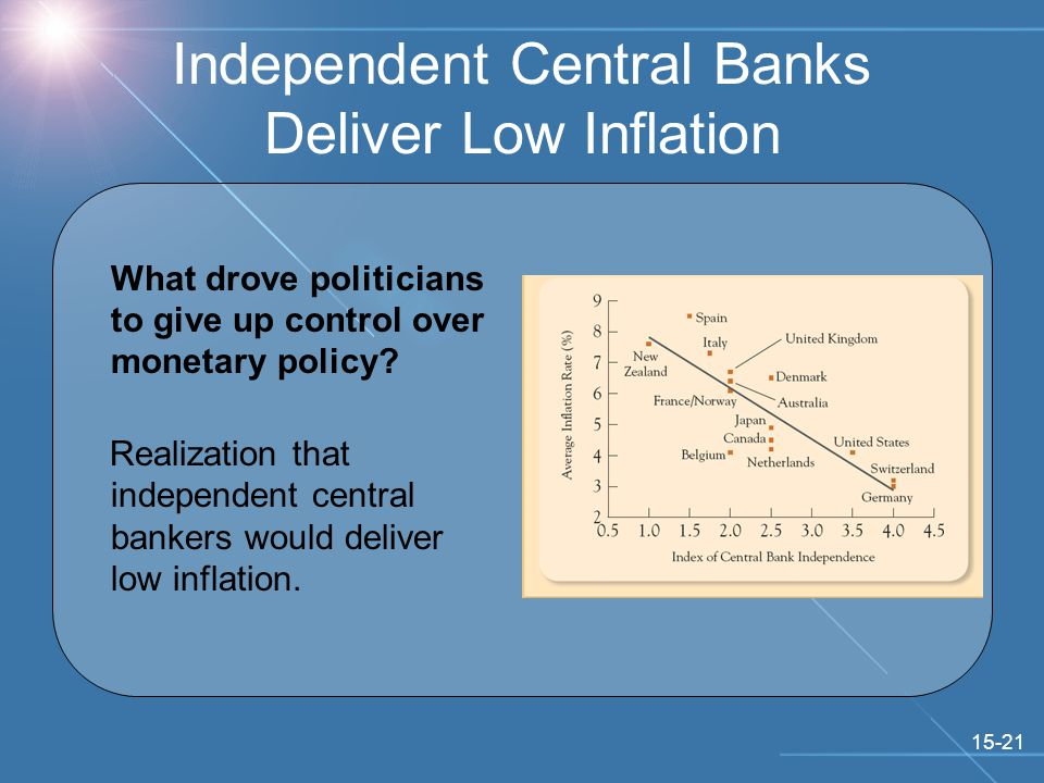 15-21 Independent Central Banks Deliver Low Inflation What drove politicians to give up control over monetary policy.