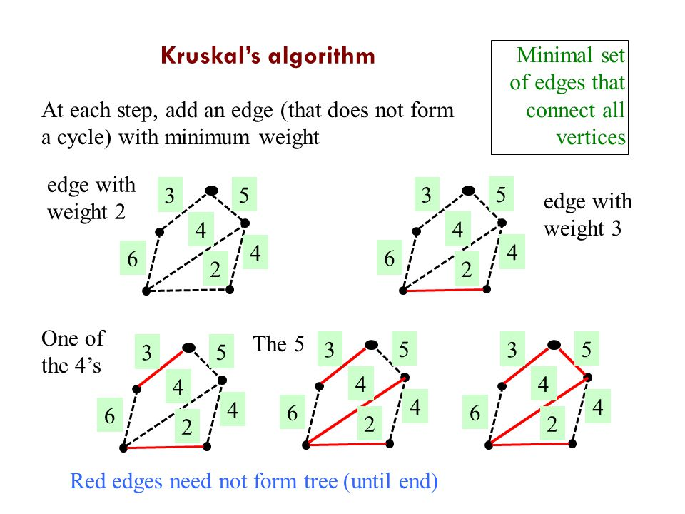 Kruskal Minimal set of edges that connect all vertices At each step, add an edge (that does not form a cycle) with minimum weight edge with weight edge with weight One of the 4's The Kruskal's algorithm Red edges need not form tree (until end)