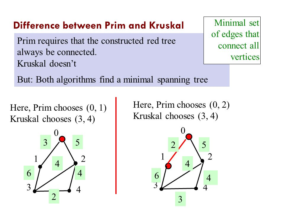 Difference between Prim and Kruskal Here, Prim chooses (0, 1) Kruskal chooses (3, 4) Here, Prim chooses (0, 2) Kruskal chooses (3, 4) Prim requires that the constructed red tree always be connected.