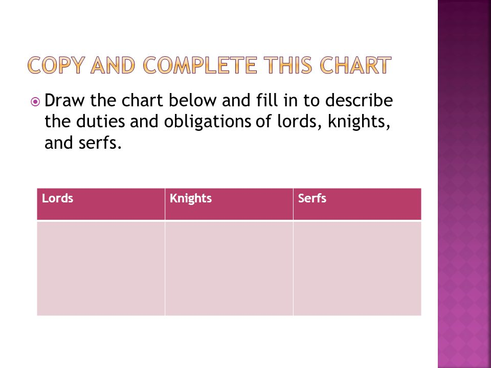  Draw the chart below and fill in to describe the duties and obligations of lords, knights, and serfs.