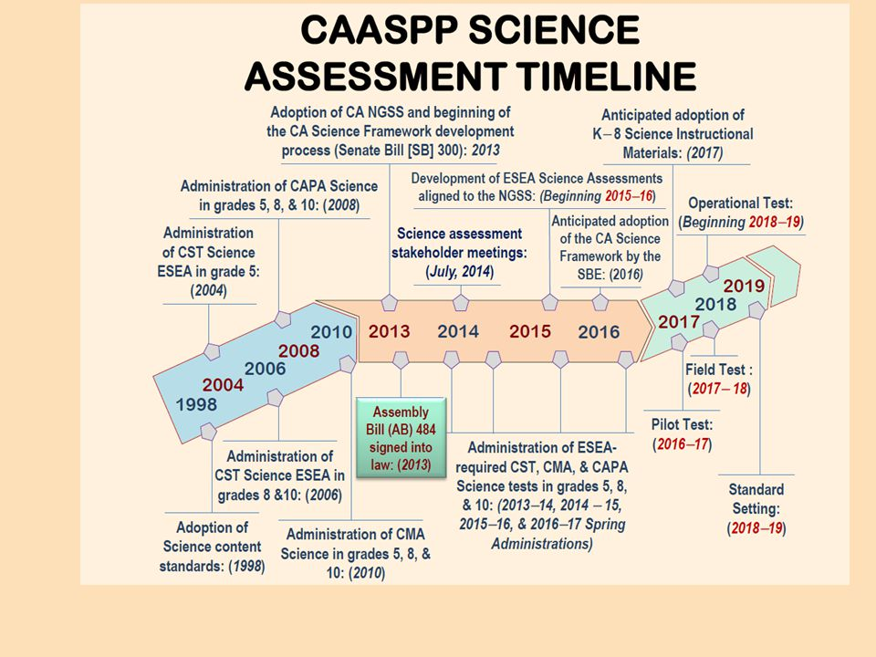 Overview of CA's Science Framework: The Next Generation Science