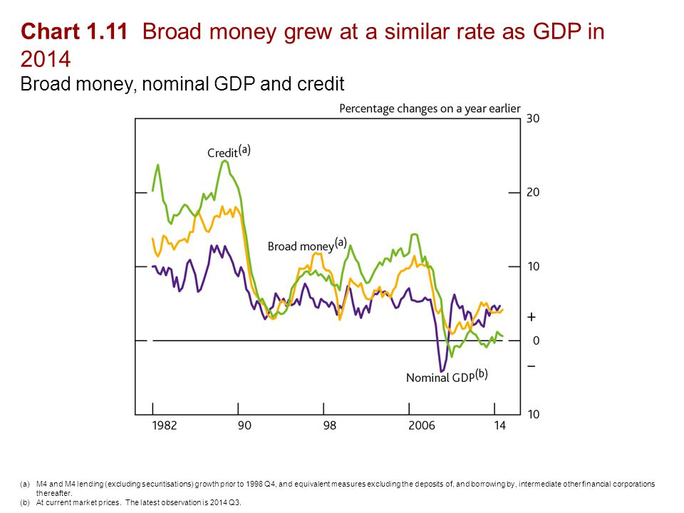 Chart 1.11 Broad money grew at a similar rate as GDP in 2014 Broad money, nominal GDP and credit (a)M4 and M4 lending (excluding securitisations) growth prior to 1998 Q4, and equivalent measures excluding the deposits of, and borrowing by, intermediate other financial corporations thereafter.