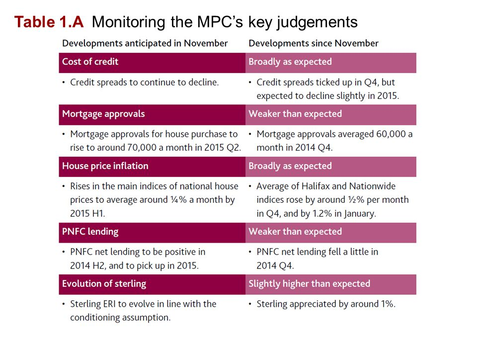 Table 1.A Monitoring the MPC's key judgements