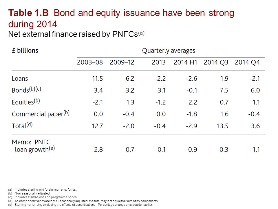 Table 1.B Bond and equity issuance have been strong during 2014 Net external finance raised by PNFCs (a) (a)Includes sterling and foreign currency funds.