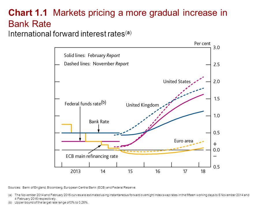 Chart 1.1 Markets pricing a more gradual increase in Bank Rate International forward interest rates (a) Sources: Bank of England, Bloomberg, European Central Bank (ECB) and Federal Reserve.