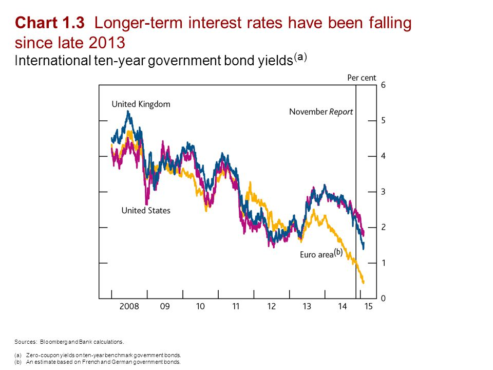 Chart 1.3 Longer-term interest rates have been falling since late 2013 International ten-year government bond yields (a) Sources: Bloomberg and Bank calculations.