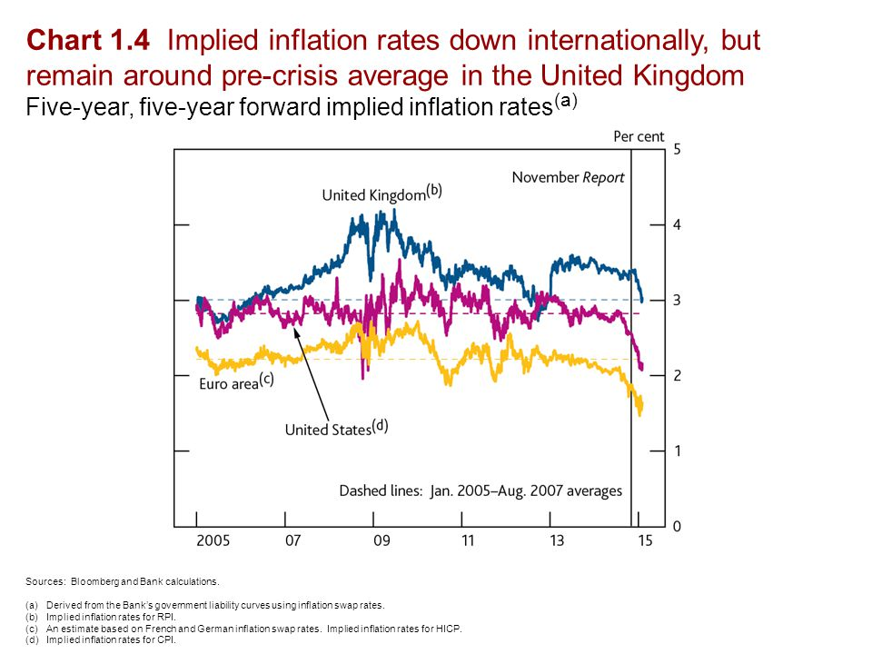 Chart 1.4 Implied inflation rates down internationally, but remain around pre-crisis average in the United Kingdom Five-year, five-year forward implied inflation rates (a) Sources: Bloomberg and Bank calculations.