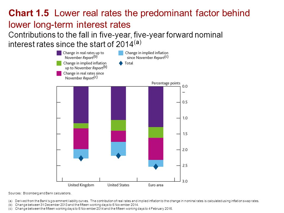 Chart 1.5 Lower real rates the predominant factor behind lower long-term interest rates Contributions to the fall in five-year, five-year forward nominal interest rates since the start of 2014 (a) Sources: Bloomberg and Bank calculations.