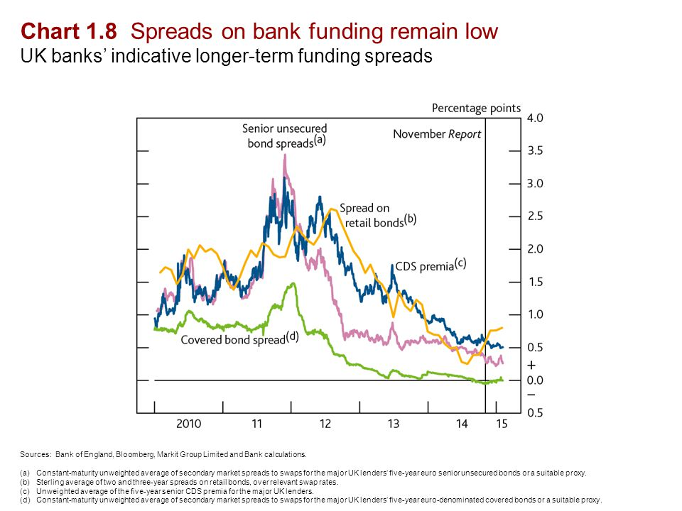 Chart 1.8 Spreads on bank funding remain low UK banks' indicative longer-term funding spreads Sources: Bank of England, Bloomberg, Markit Group Limited and Bank calculations.