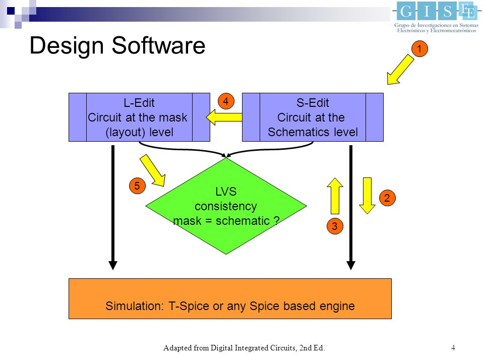 Adapted from Digital Integrated Circuits, 2nd Ed  1 IC