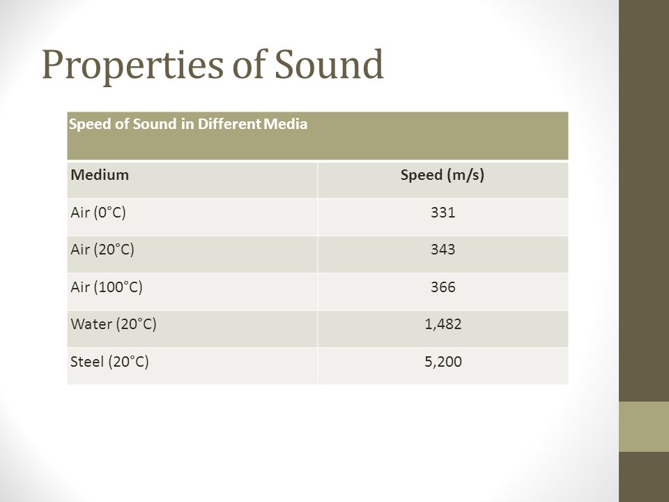 Properties of Sound Speed of Sound in Different Media MediumSpeed (m/s) Air (0°C)331 Air (20°C)343 Air (100°C)366 Water (20°C)1,482 Steel (20°C)5,200