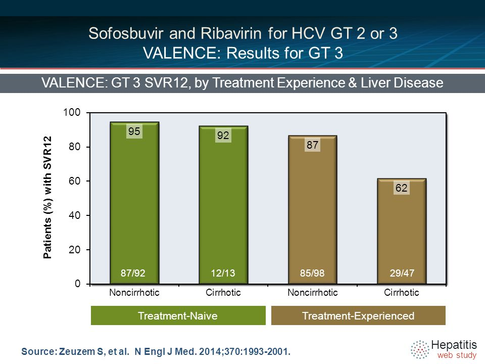 Hepatitis web study Sofosbuvir and Ribavirin for HCV GT 2 or 3 VALENCE: Results for GT 3 VALENCE: GT 3 SVR12, by Treatment Experience & Liver Disease Source: Zeuzem S, et al.