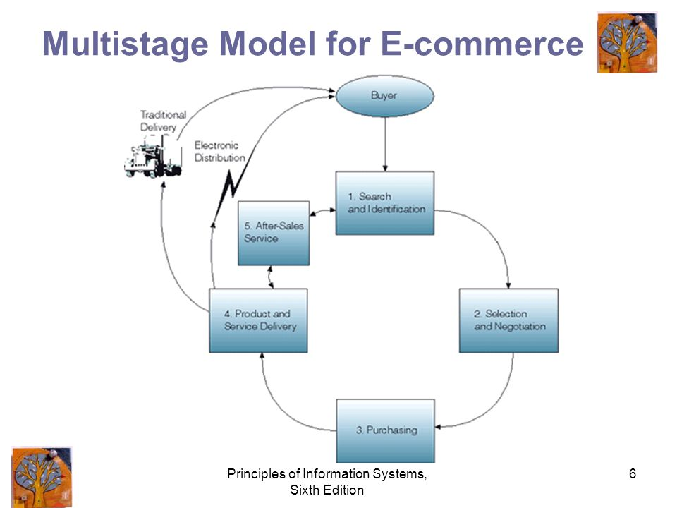 Principles of Information Systems, Sixth Edition 6 Multistage Model for E-commerce