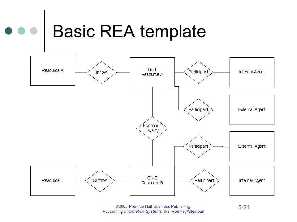 Rea diagram template wiring diagram for light switch 2003 prentice hall business publishing accounting information rh slideplayer com expenditure cycle rea diagram examples rea ccuart Choice Image