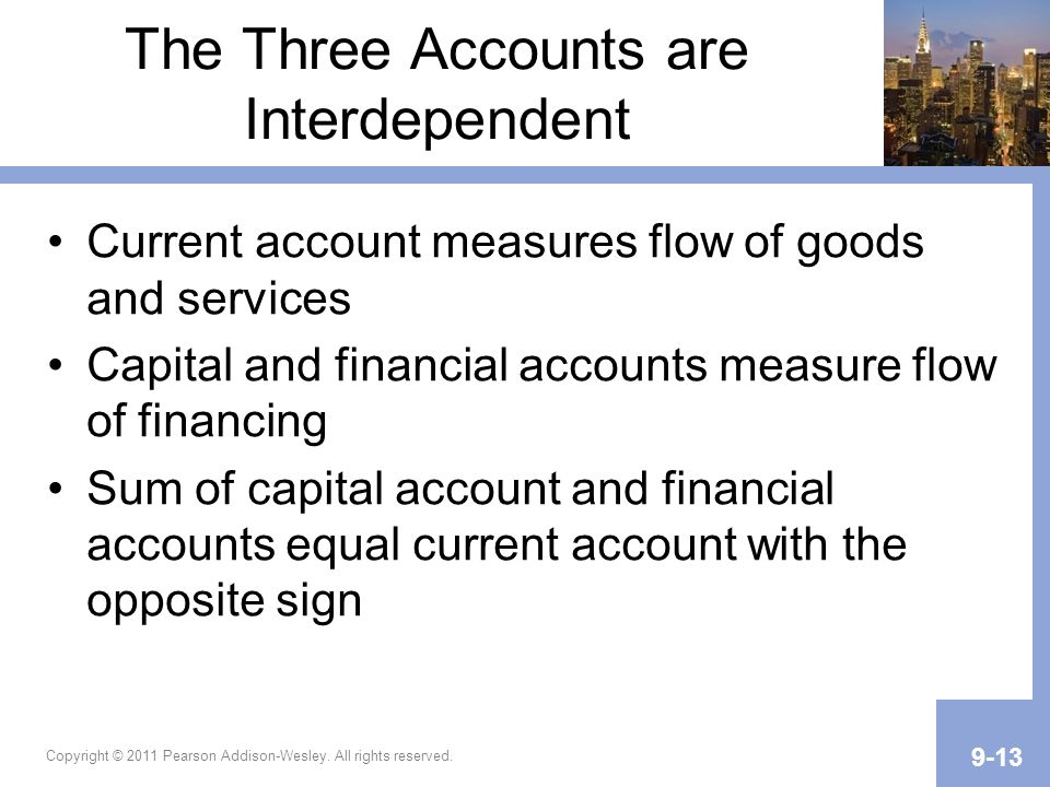 The Three Accounts are Interdependent Current account measures flow of goods and services Capital and financial accounts measure flow of financing Sum of capital account and financial accounts equal current account with the opposite sign Copyright © 2011 Pearson Addison-Wesley.
