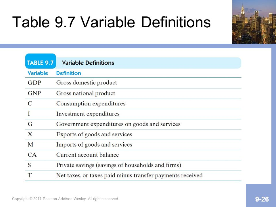 Table 9.7 Variable Definitions Copyright © 2011 Pearson Addison-Wesley. All rights reserved. 9-26