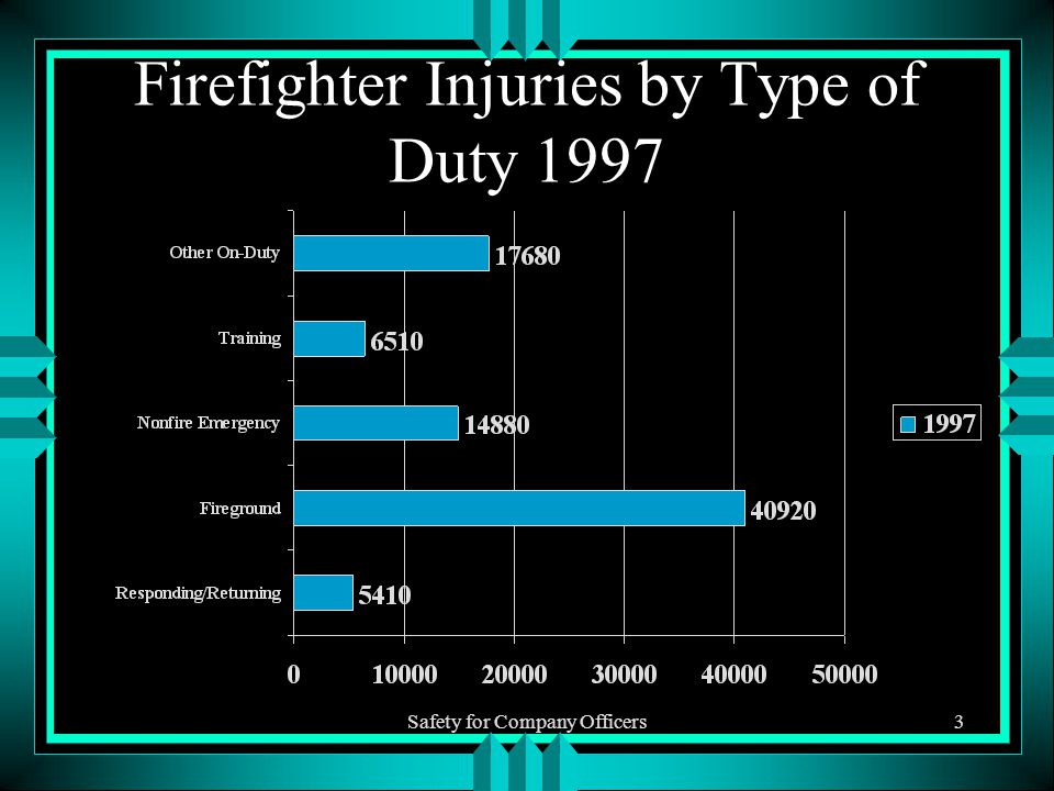 Safety for Company Officers3 Firefighter Injuries by Type of Duty 1997