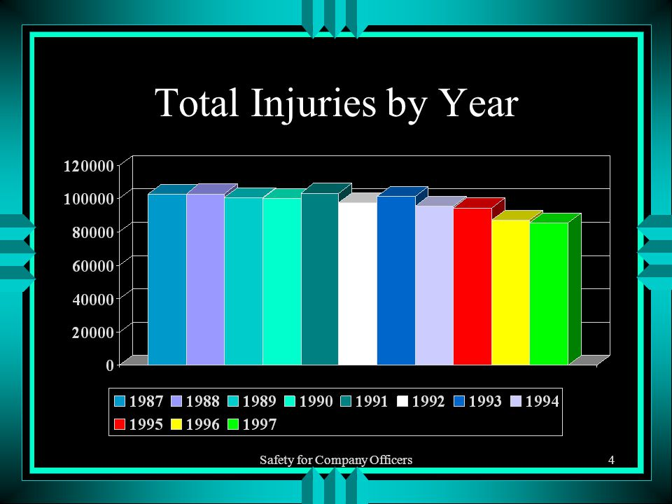 Safety for Company Officers4 Total Injuries by Year