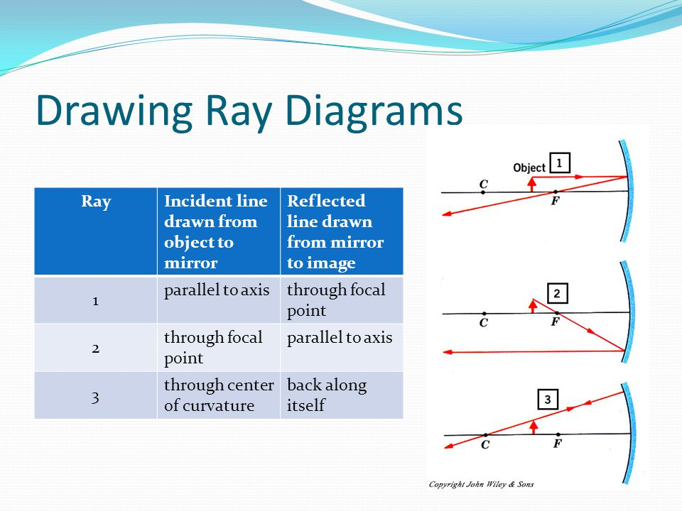 Drawing Ray Diagrams RayIncident line drawn from object to mirror Reflected line drawn from mirror to image 1 parallel to axisthrough focal point 2 parallel to axis 3 through center of curvature back along itself